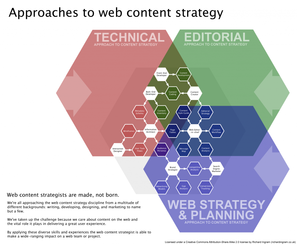 Approaches to Content Strategy