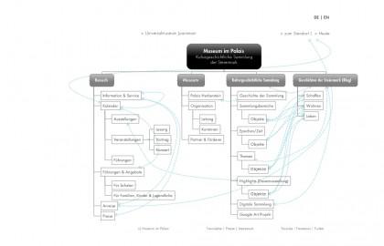 Vorschlag Sitemap Museum